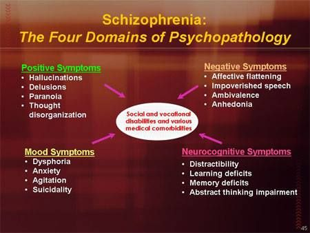 the characteristics and symptoms of schizophrenia a mental disorder Schizophrenia is a serious mental illness characterized by a broad range of unusual behaviors that cause profound disruption in the lives of the patients suffering from the condition — and often .