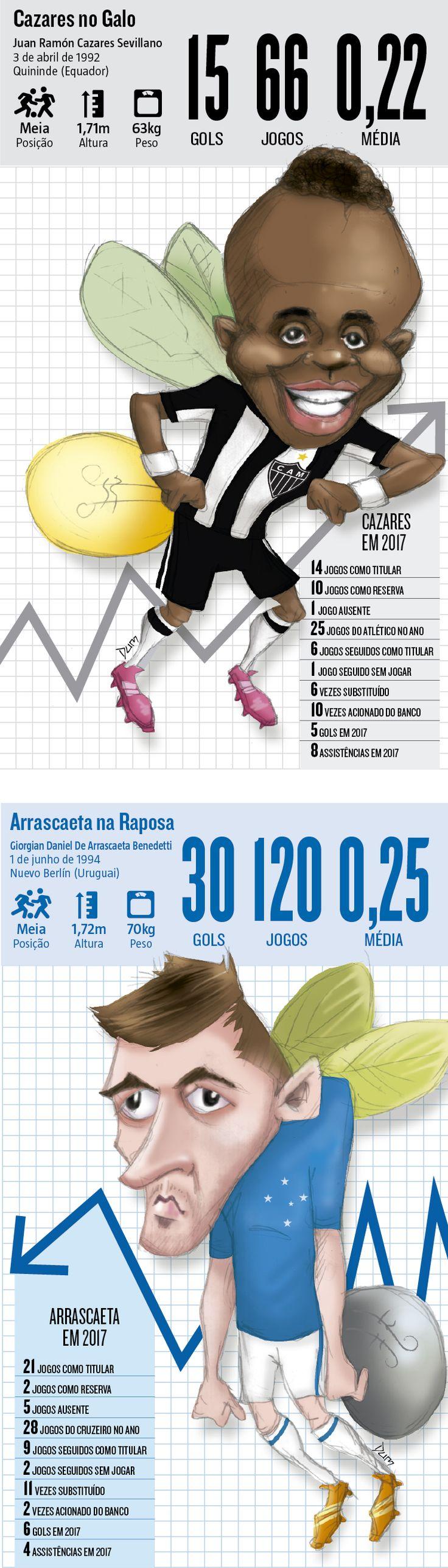 O equatoriano Cazares e o uruguaio Arrascaeta são diferenciados. O problema é que eles não conseguem vencer a irregularidade e romper a linha que os separa da prateleira de cima (18/07/2017) #Cazares #Arrascaeta #Atlético #Galo #Cruzeiro #Irregulares #Desempenho #Infográfico #Infografia #HojeEmDia