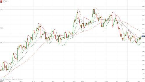 Евро/доллар продвигается выше - 10.10.17.  Более подробный прогноз по этой и другим /валютным парам Вы можете прочесть на сайте МОФТ - https://traders-union.ru/analytics/view/15110/?ref=132136/