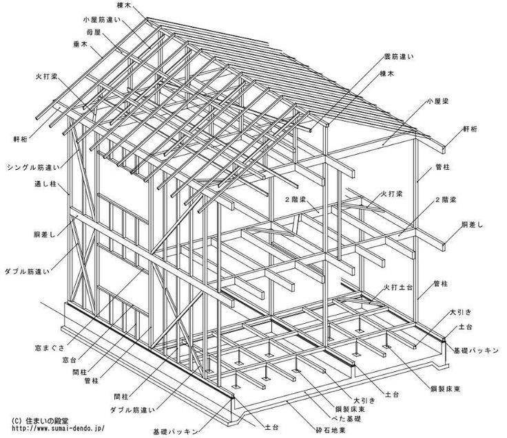 木造軸組工法の構造・部位