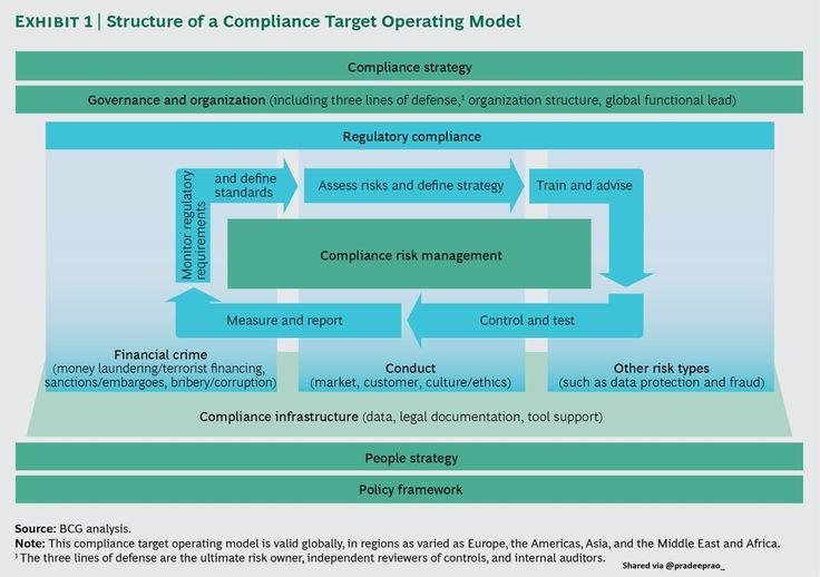 "Pradeep Rao on Twitter: ""How to #Transform #Bank #Compliance with #Smart #Technology ?  #fintech #finance #tech #AI #ML #IoT #Bigdata #SmartCity #Robotics via @BCG https://t.co/Rat3Qs0SUS"""