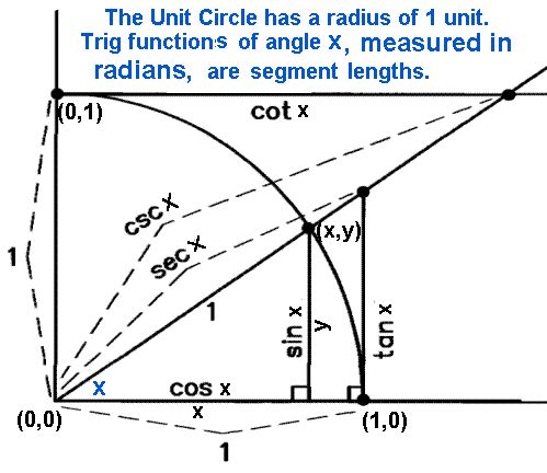 Best 25+ Trig unit circle ideas on Pinterest Trigonometry, Unit - unit circle chart