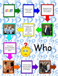 Who am I?  2 different games (one with only words, and another with words and pictures).  Who am I? (card game) Children can play Memory or Go Fish with the cards by matching the pictures of people from church with the correct name.