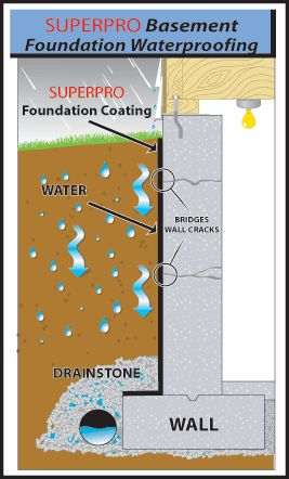 SUPERPRO Foundation Waterproofing can be used as a waterproofing membrane for concrete foundation structures, basements, retaining walls, planters and other exterior surfaces or other below grade areas wherever waterproofing or dampproofing is required to protect a structure. The SUPERPRO family of products are non hazardous to our environment or the public when used as per the instructions. SUPERPRO products do not leach of gas or volatile organic compounds (VOC's).
