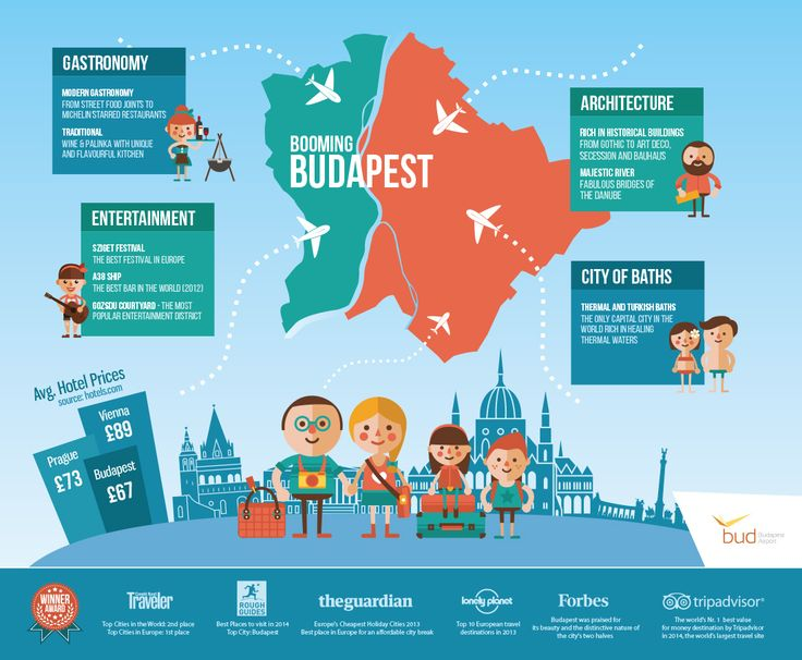 Budapest Airport - Booming Budapest