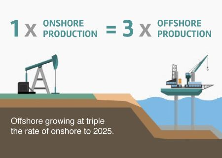 Onshore Drilling companies and Offshore drilling companies