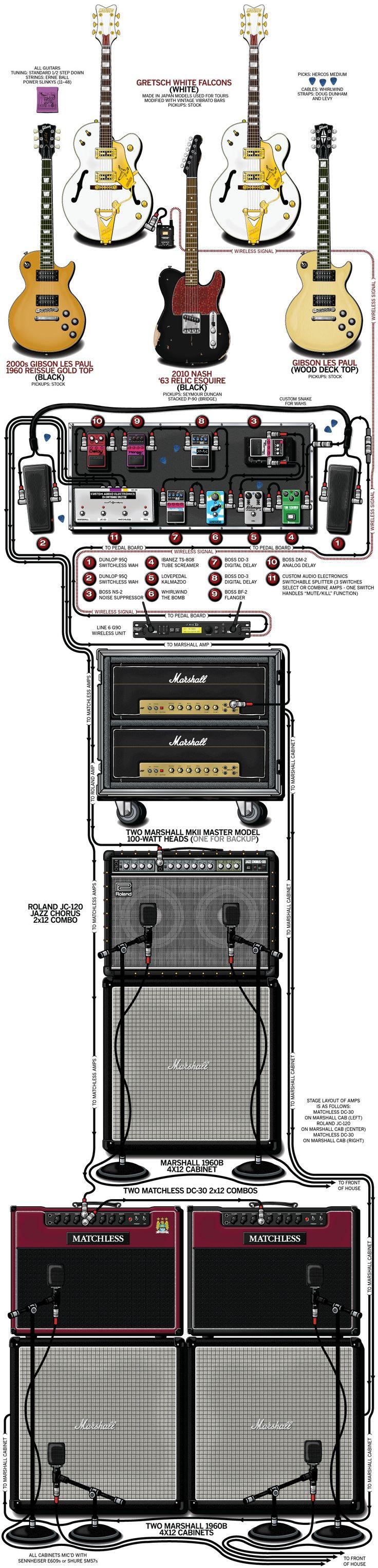 Billy Duffy's 2012 guitar rig :: #Gretsch White Falcon #Gibson Les Paul