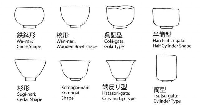 抹茶茶碗やぐい呑みなどでよく見られる器の形の名称が Japanese Tea Bowl Shapesという記事にまとめられていました。まとめてみると色々な形が存在するのですね。和食をいただく際、居酒屋で食事をする際などに器の形を知っている…
