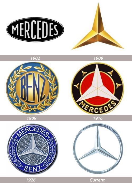 Mercedes Benz - logo evolution, history