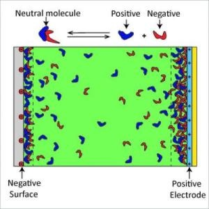 New framework for understanding the energetics of ionic liquids