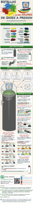 Cuales son las principales caracteristicas que determina la normativa respecto a las botellas de gases a presion y sus colores