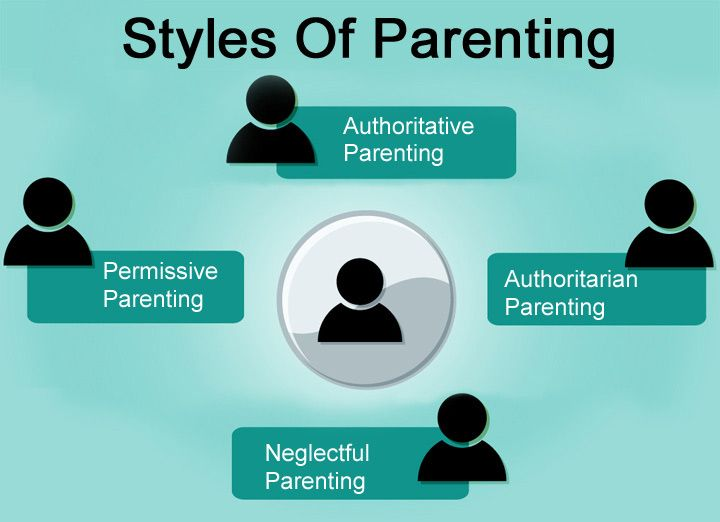 parenting techniques and their influences on 42 how parents influence deviant behavior among adolescents: an analysis of their family life, their community, and their peers amber carlson.