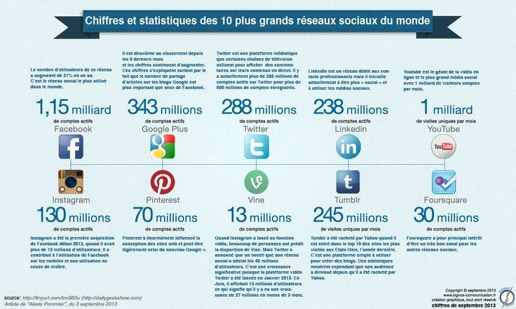 Chiffres et statistiques des 10 plus grands réseaux sociaux du monde.  © signos communication, septembre 2013