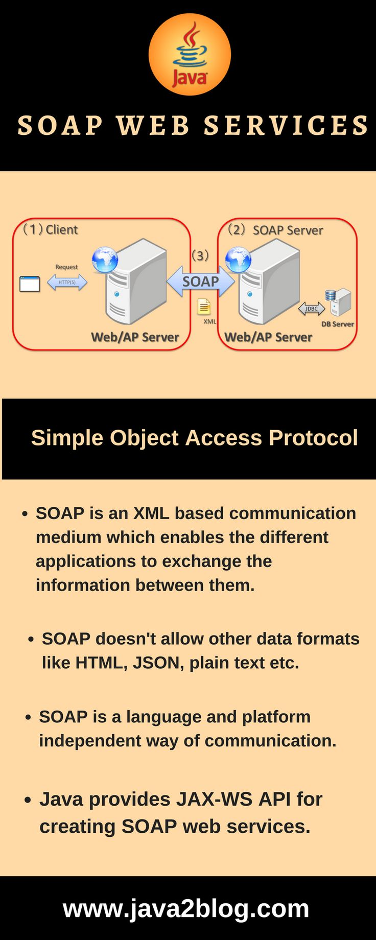 9 best java infographics images on pinterest info graphics web service tutorial content soap web service example in java using eclipse step by step tutorial jax ws web service eclipse tutorial jax ws web service baditri Images
