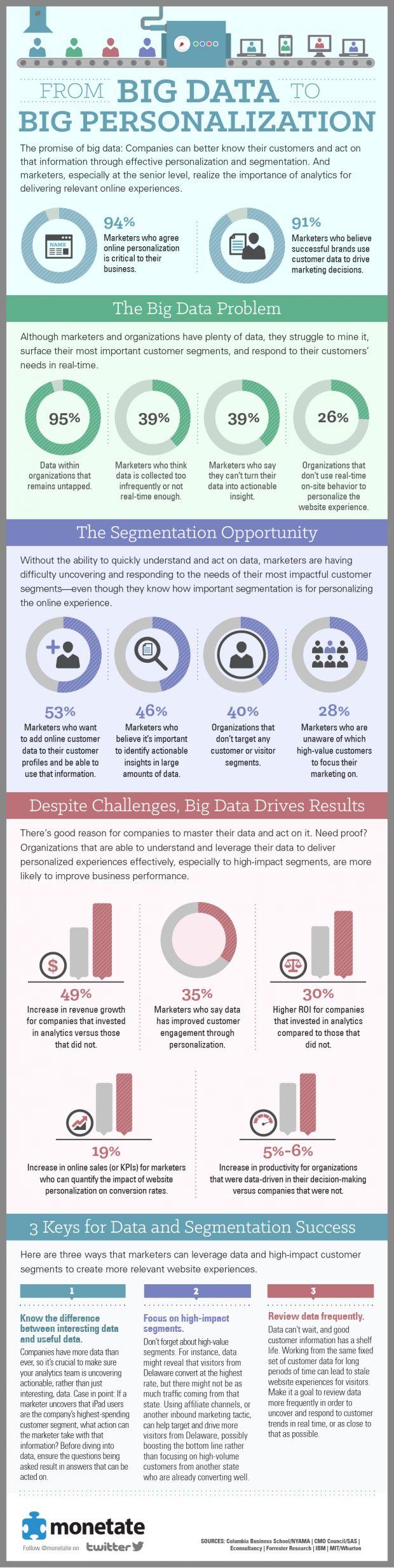 Del Big Data a la gran personalización #infografia #infographic #marketing