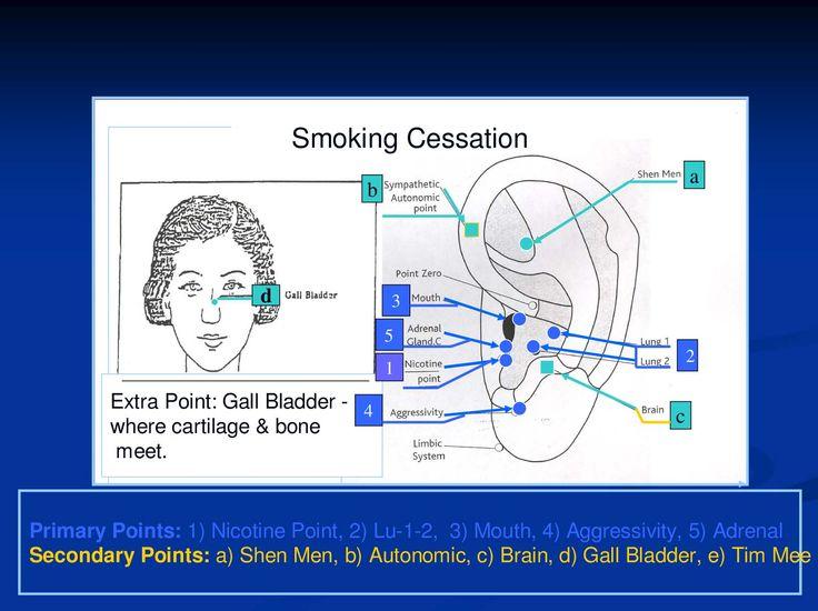 Punti di agopuntura per smettere di fumare - dipendenza-da-nicotina.segnostampa.com