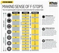 making sense of f-stopsPhotos, Most Popular, Cheat Sheets, Photography Tips, Digital Cameras, Digital Photography, Cheatsheet, Fstop Charts, Photography Cheat Sheet