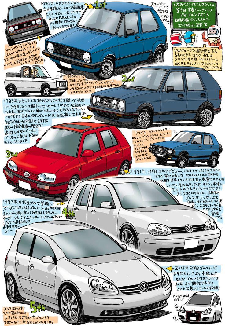 Volkswagen Golf evolução.
