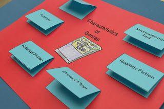 Literacy & Math Ideas: Interactive Common Core Reading Journals: Teaching Genre RL.5
