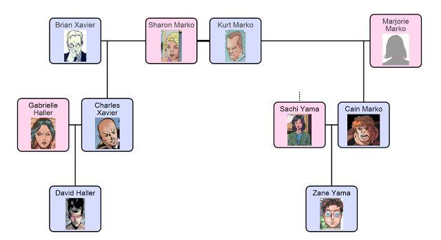 A Comic Odyssey: The Xavier-Marko Family Tree