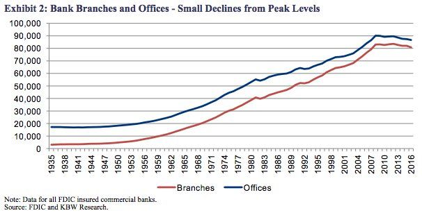 The death of the bank branch has been greatly exaggerated