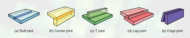 Types of welded joints are butt joint, corner joint, lap joint, T joint and edge joint. http://www.me-mechanicalengineering.com/2014/09/types-of-welded-joints.html