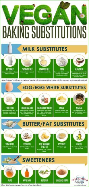 Vegan Baking Substitutions