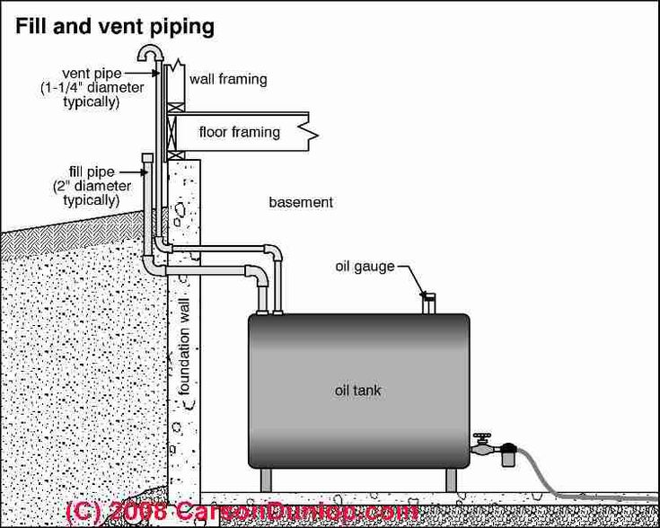 17 Best Images About Oil Furnace On Pinterest Hard