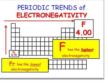 Periodic Trends: Electronegativity; Ionization Energy; and ...