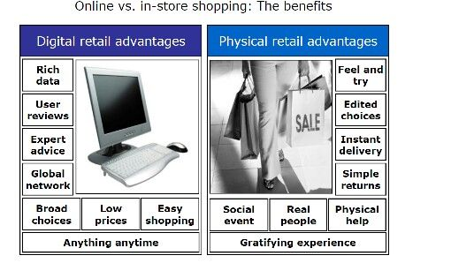 Online vs In-store shopping