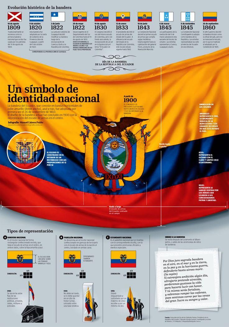 Infografía La Bandera de Ecuador: Símbolo de Identidad Nacional. El Día de la Bandera de Ecuador es el 26 de septiembre. #Ecuador