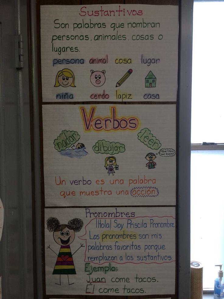 Sustantivos Verbos Pronombres