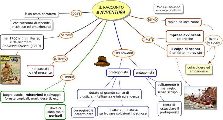 Mappa concettuale sul RACCONTO D'AVVENTURA...     STAMPARE LA MAPPA: 1) Clicca sulla  mappa (in modo che si ingrandisca); 2) clicca col tast...