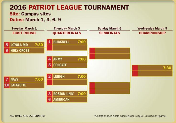 2016 Patriot League Men's Basketball Conference Tournament Bracket