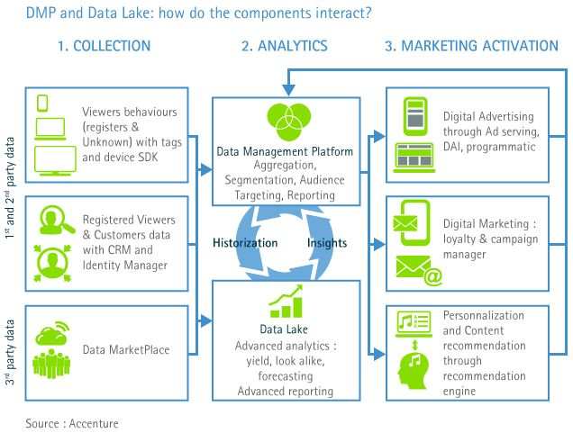 DMP, Data Management Platform and Data Lake: how do the components interact? Jean-David Benassouli, Accenture Digital