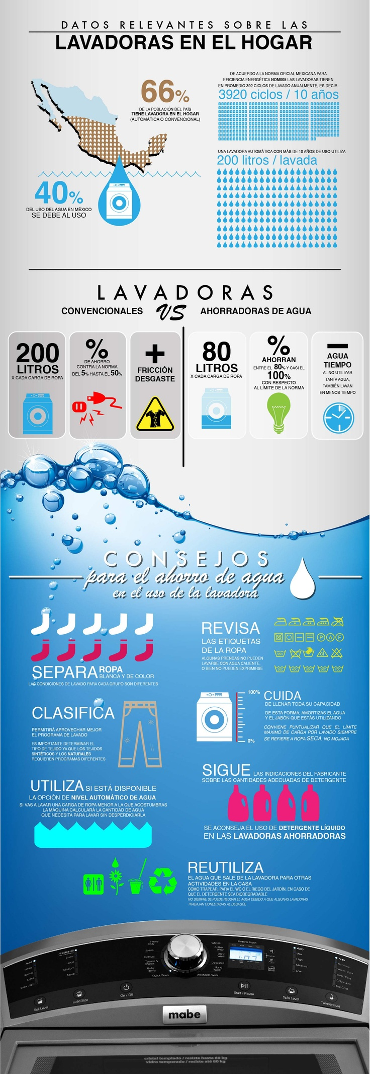 17 best images about grandes ideas responsables on for Ideas para ahorrar agua