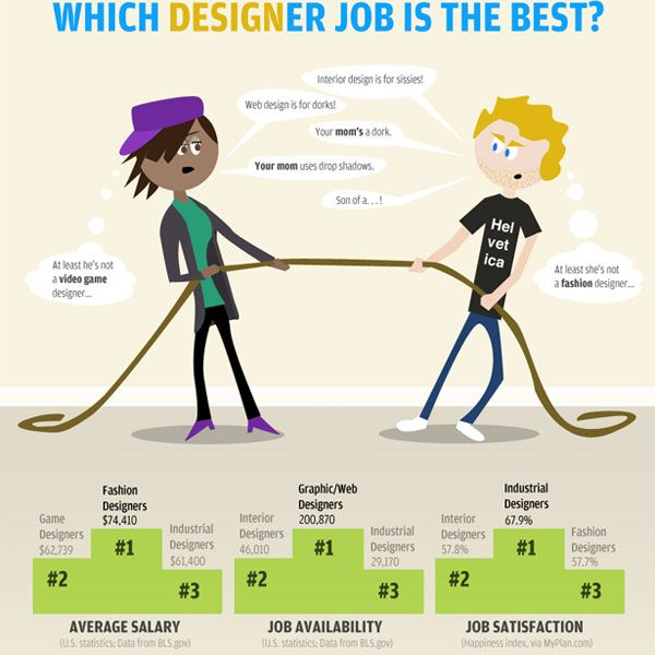 7 Interesting Infographics For Only Graphic Designers And Web