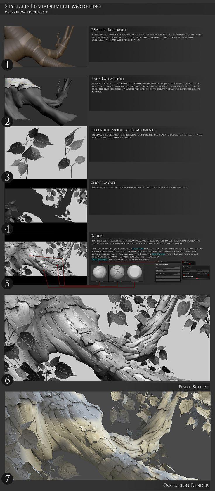 ArtStation - Stylized Tree Sculpt, Aaron Hamman