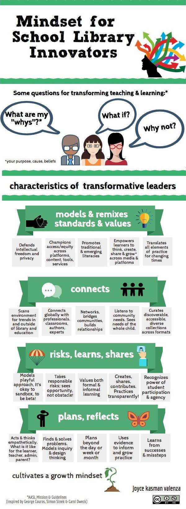 Infographic: Mindset for School Library Innovators | Mackin TYSL