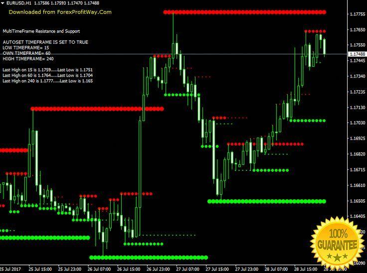 Binary options or forexworld binary options 1 hour strategy formulation