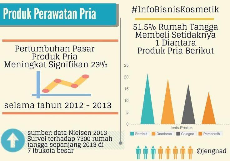 #InfoBisnisKosmetik #indonesia  Ternyata pangsa pasar pria pun cukup besar bagi Anda yang berbisnis kosmetik atau aneka perawatan tubuh