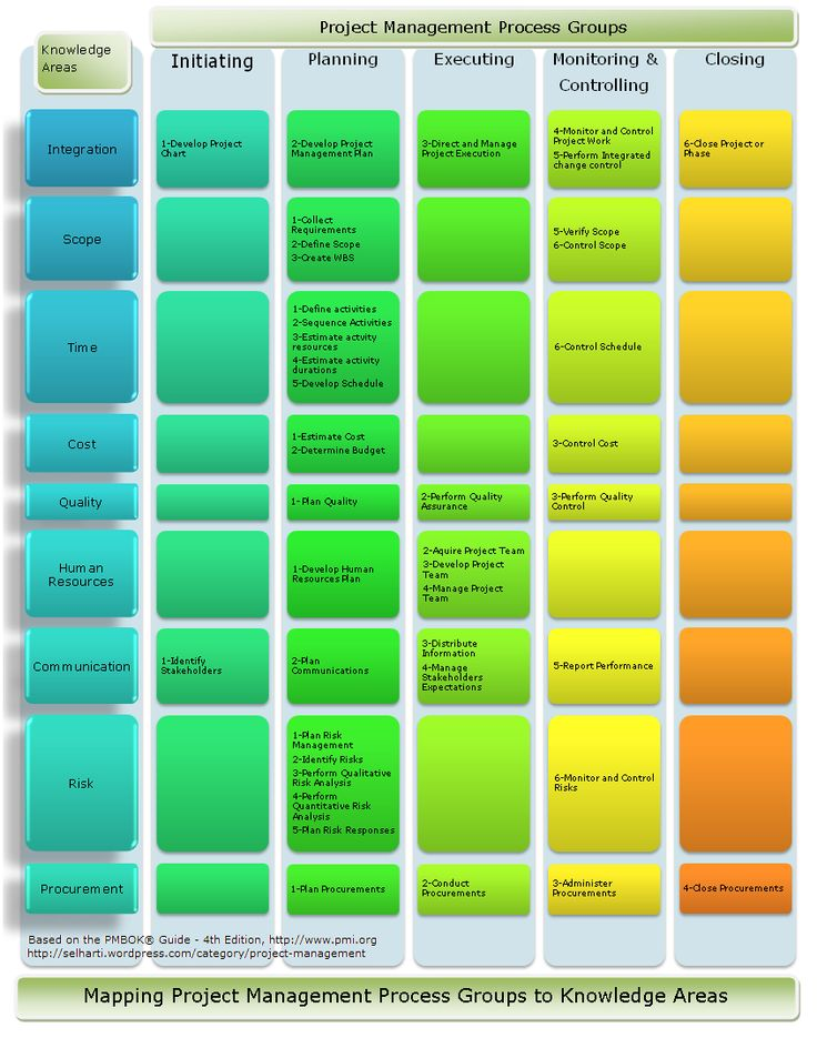 Project Management: Mapping Project Management Process Groups To Knowledge