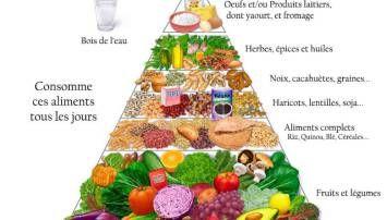 Comment devenir végétarien du jour au lendemain