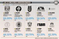 Ranking de universidades 2016: la UNAM aumenta la distancia | El Economista