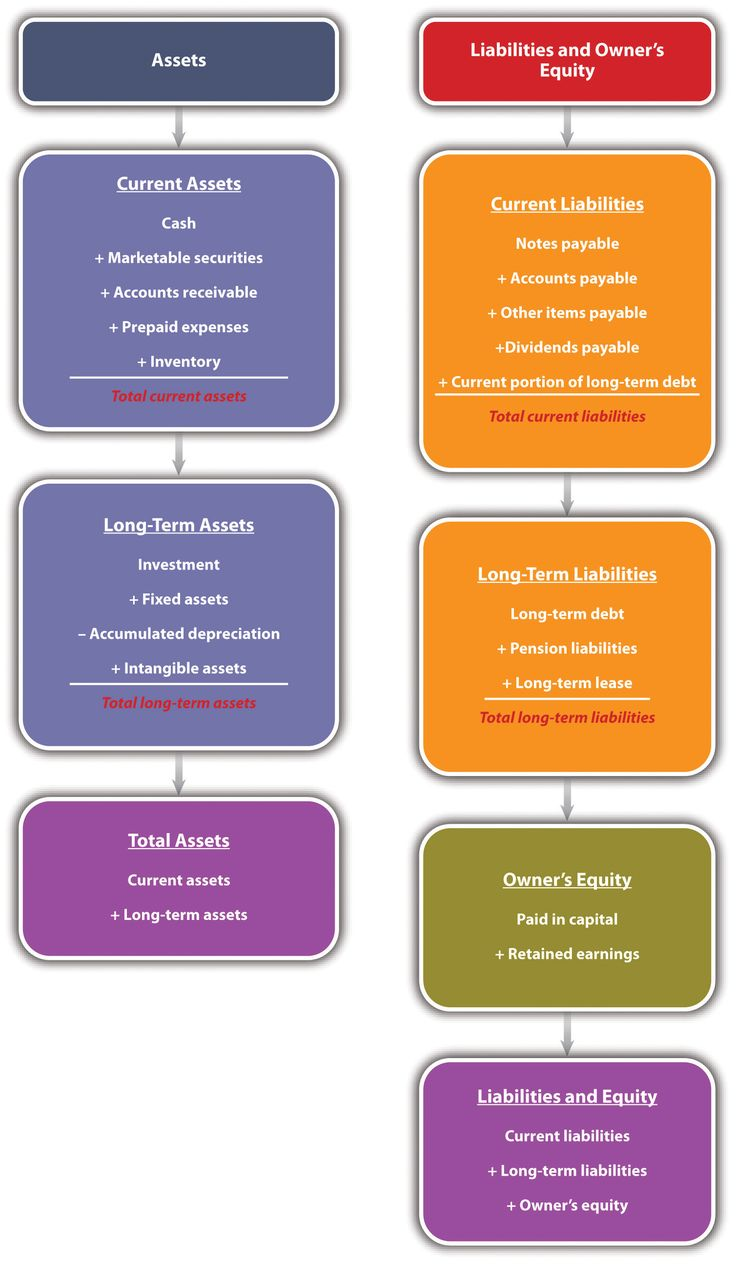 List of Key Accounting Terms and Definitions