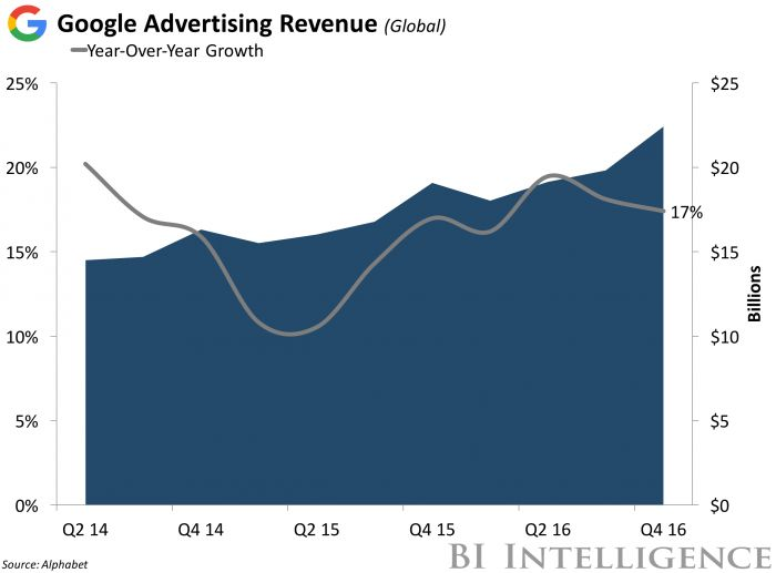 Mobile and YouTube drive Alphabet's 4Q growth  Mobile search and YouTube were the main drivers of Google's strong performance, according to Alphabet CFO Ruth Porat. YouTube revenue is growing at a significant rate driven by video advertising, and the company is also seeing decent growth in desktop ...