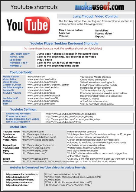 Youtube is a most popular video portal and also ranks in top 10 most popular websites overall. A majority of MakeUseOf readers visit the website on a regular basis. There are plenty of cool things that are out there which make Youtube even better; starting from helpful Youtube setting to handy thierd-party sites. This cheat [...]