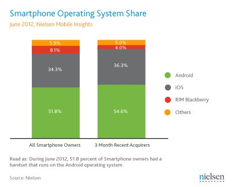 Android And iOS Still Lead In Smartphone Market Share, But The Race For Third Rages On | TechCrunch