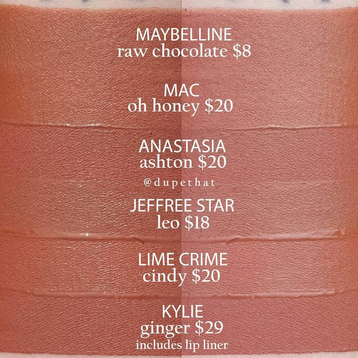 Kylie Ginger, Anastasia Ashton, Jeffree Star Leo,  Lime Crime Cindy, AND Mac Oh Honey = Maybelline Raw Chocolate!