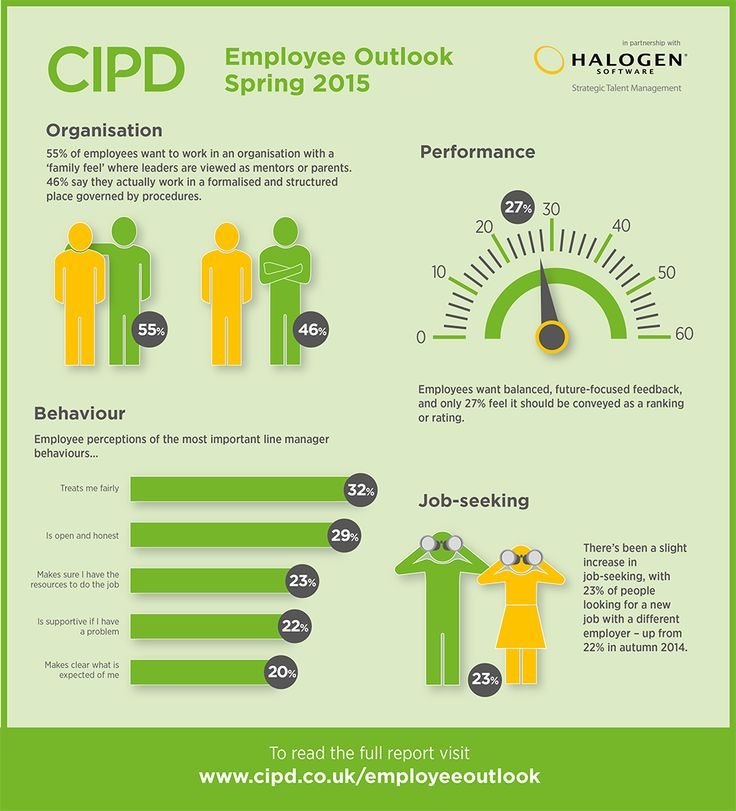 Employee Outlook infographic Spring 2015 http//www.cipd